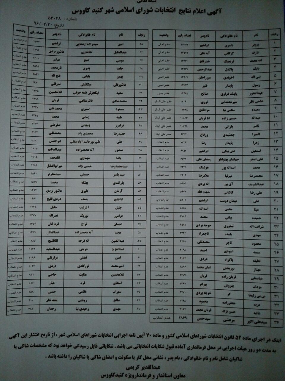 نتایج شورای شهر گنبد